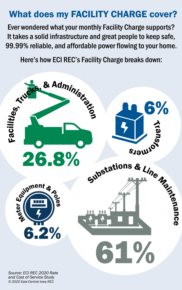 Facility Charge breakdown infographic